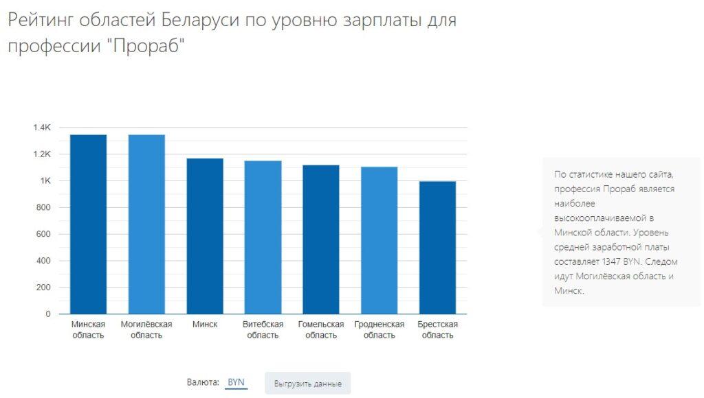 """Рейтинг областей Беларуси по уровню зарплаты для профессии """"Прораб"""""""