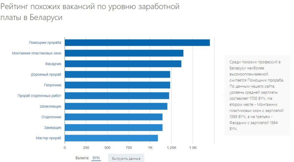 Рейтинг похожих вакансий по уровню заработной платы в Беларуси