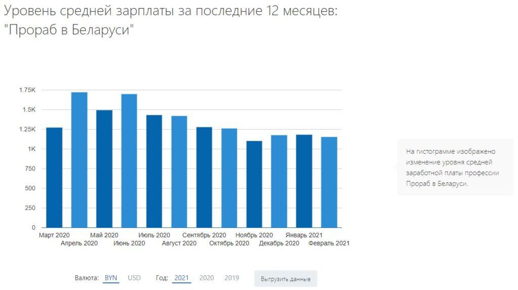"""Уровень средней зарплаты за последние 12 месяцев: """"Прораб в Беларуси"""""""